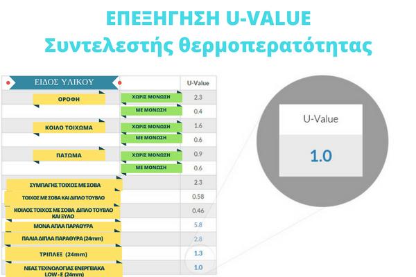 u value συντελεστής